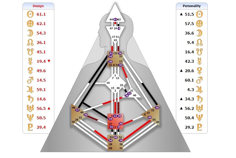 Gabrielas Human Design Chart